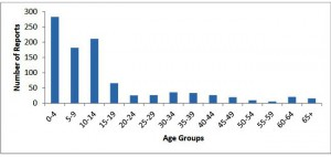compressed Pertussis cases by age AK 2011-2015